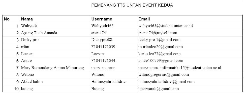 daftar pemenang TTS Untan Event Kedua